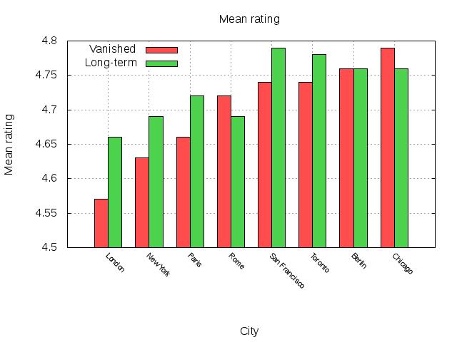 churn_rating.png